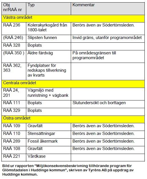 Tabellen visar registrerade fornlämningar inom programområdet för Glömstaområdet enligt Riksantikvarieämbetets fornminnesregister.
